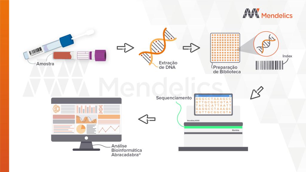 principais etapas de um exame feito pela técnica de Sequenciamento de Nova Geração (NGS).