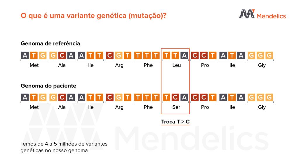 mutação e variante genoma referencia