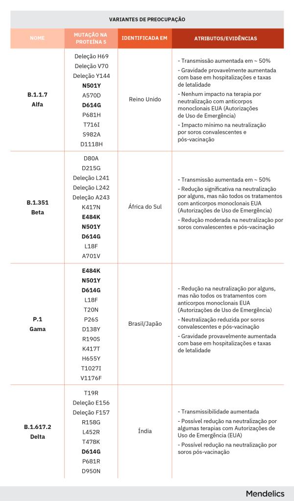 lista das variantes do covid atualizadas, alfa, beta, gama, delta