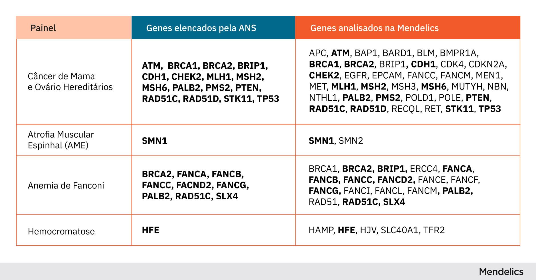 Exemplos de diferenças entre a lista de genes listados pela ANS e os analisados pela Mendelics
