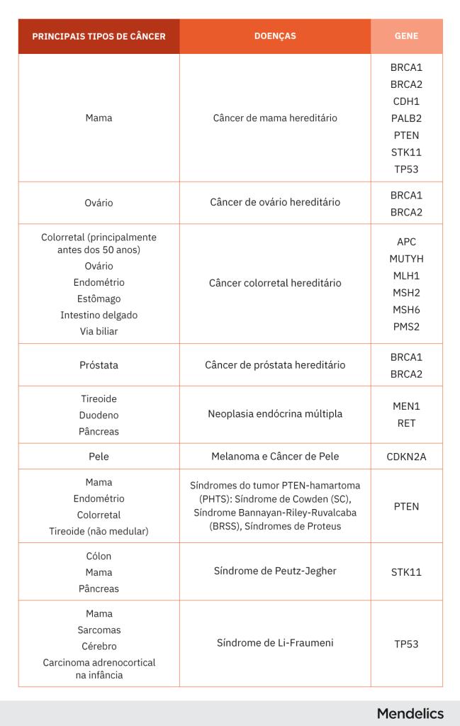Tabela indicando exemplos das principais síndromes de câncer hereditário, assim como os genes relacionados