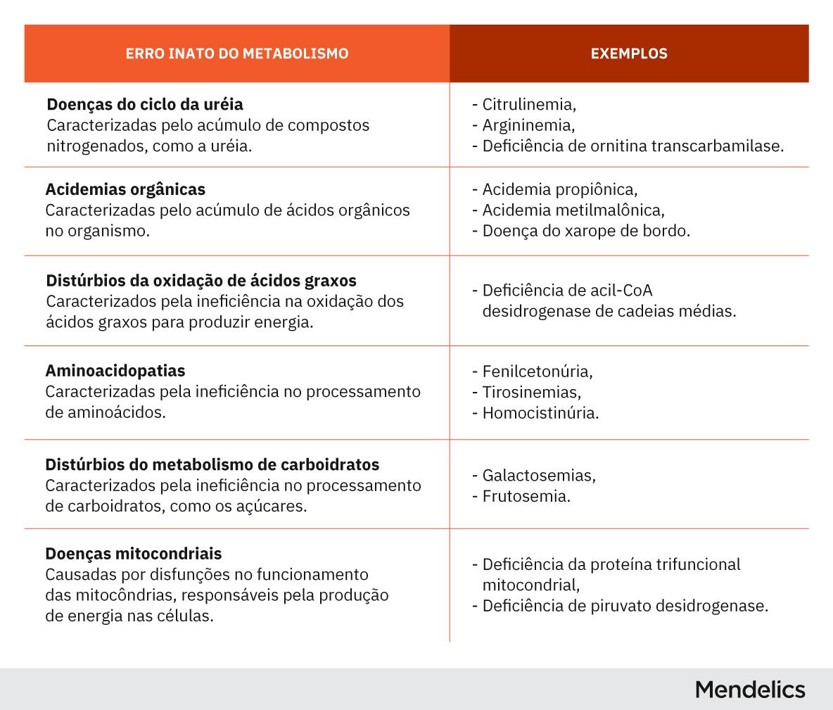 Quadro informativo listando os tipos de erros inatos do metabolismo e exemplos de doenças em cada grupo
