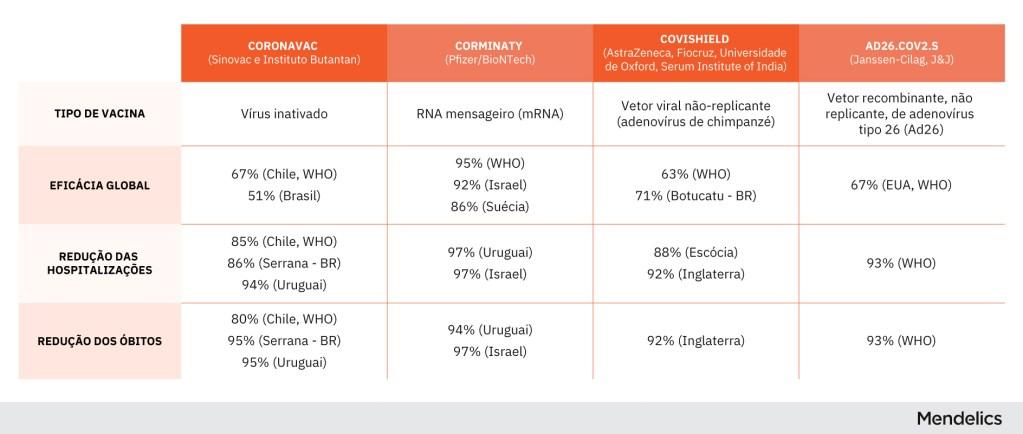 Quadro informativo listando as diferentes vacinas para covid-19 e suas respectivas eficácias