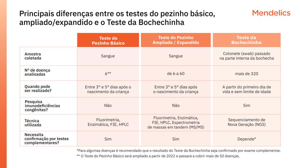 tabela comparativa dos exames de triagem neonatal