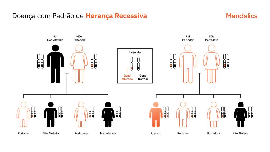 Heredograma representando o padrão de herança autossômico recessivo