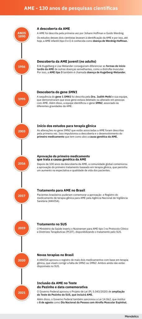tabela com os prinicpais marcos históricos da doença AME